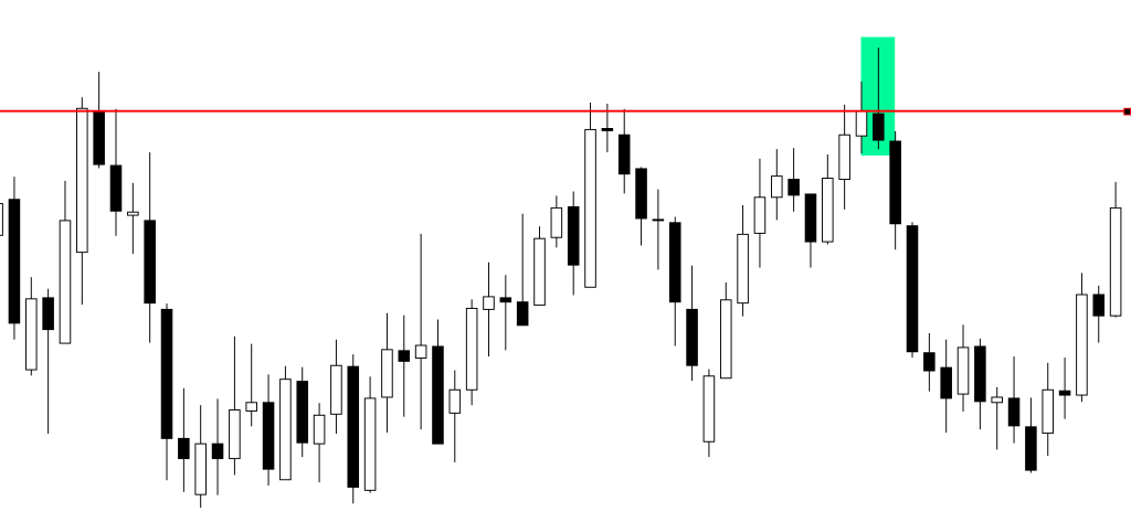 Example of a price action setup known as a bearish pin bar