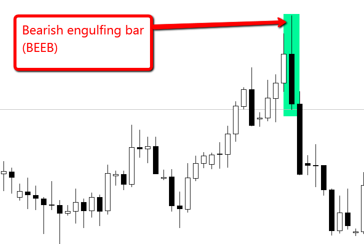 Example of a price action setup known as a. bearish engulfing bar