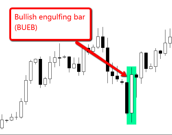 Example of a price action setup known as a bullish engulfing bar