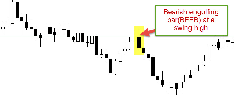 bearish engulfing bar
