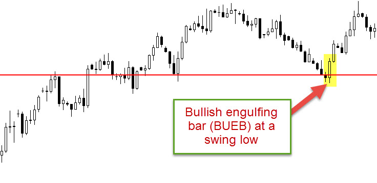 bullish engulfing bar
