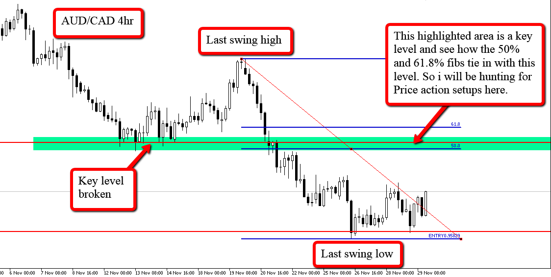 Forex price action fibonacci