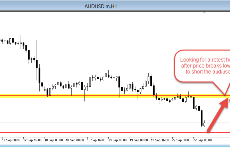 AUD/USD breaks lower 22/09/2014