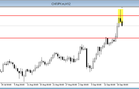 CHF/JPY 12hr Produces A Pin Bar 19/09/2014