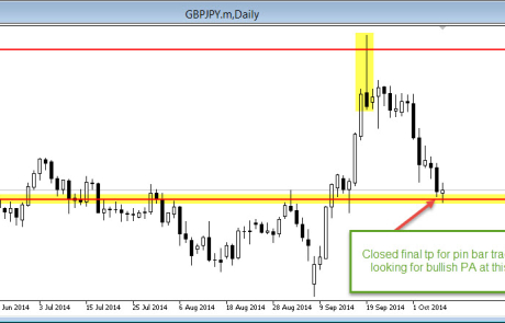 GBP/JPY daily pin bar full profit 08/10/2014