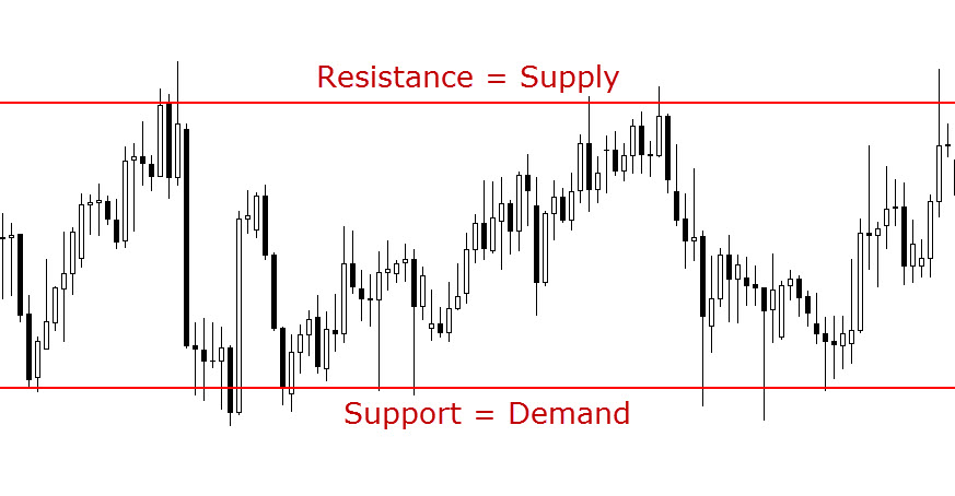 The Art of Marking Support and Resistance Levels Sr1