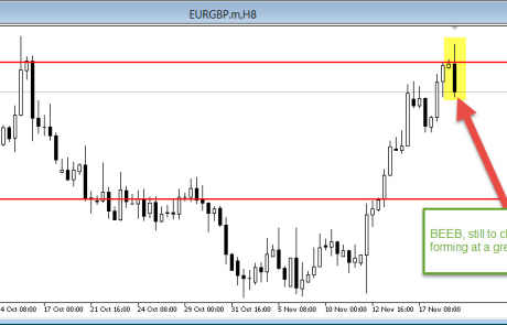 EUR/GBP 8hr hits key level 19/11/2014