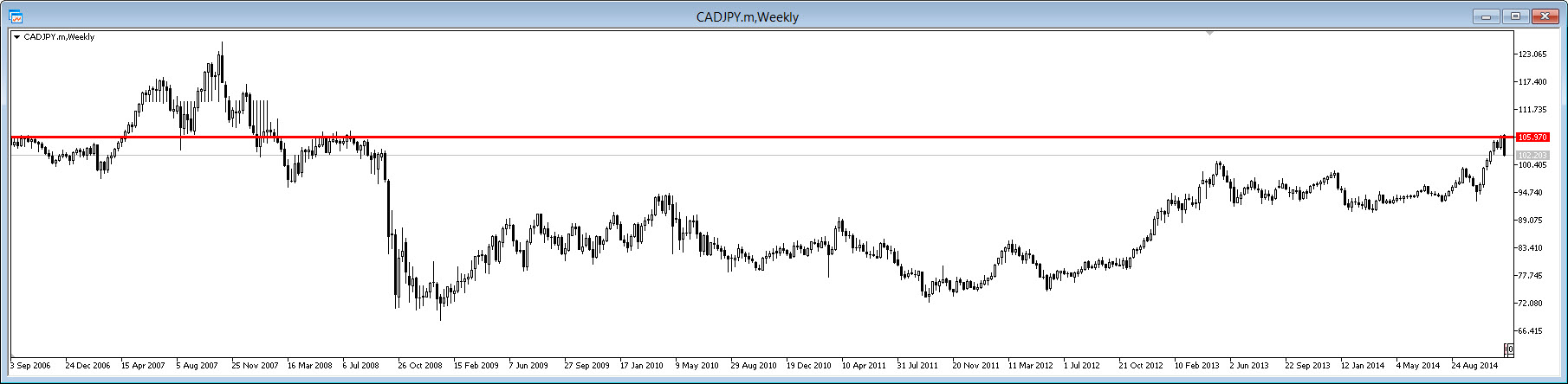Forex Counter Trend Trading With Price Action Cadjpy-w