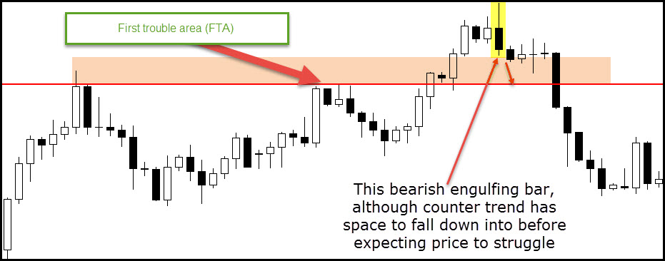 How to filter good & bad price action trading signals