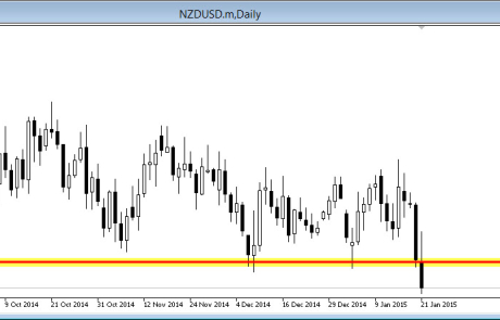 NZD/USD Daily Makes A Move Lower 21/01/2015