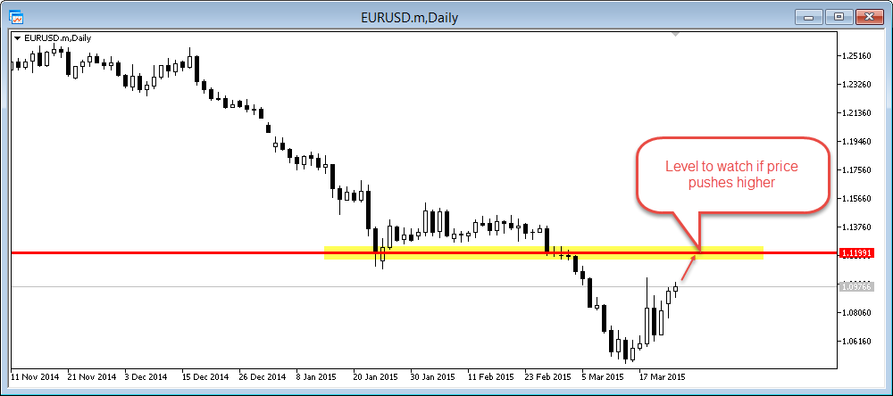 eur/usd daily hunting level
