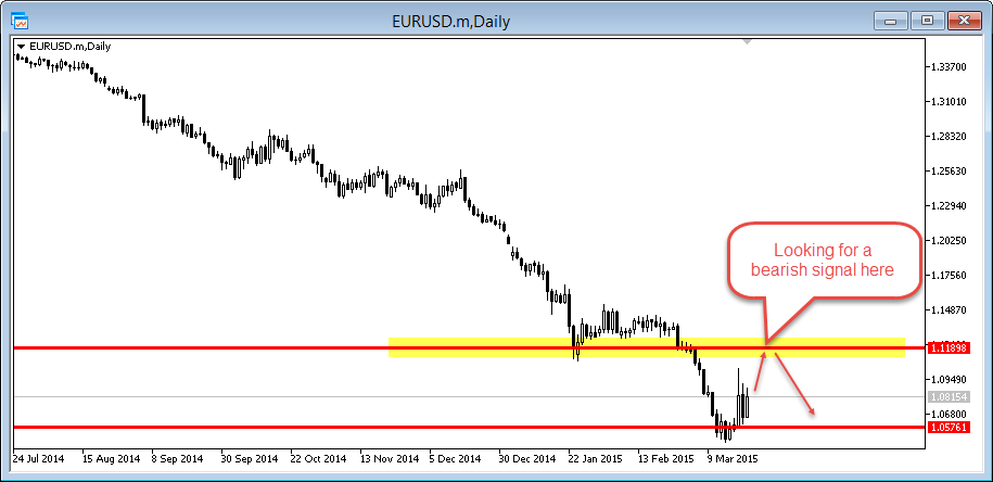 Eur/Usd hunting zone