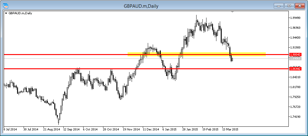 gbp/aud daily breaks lower