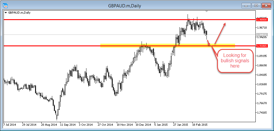 gbp/aud hunting zone