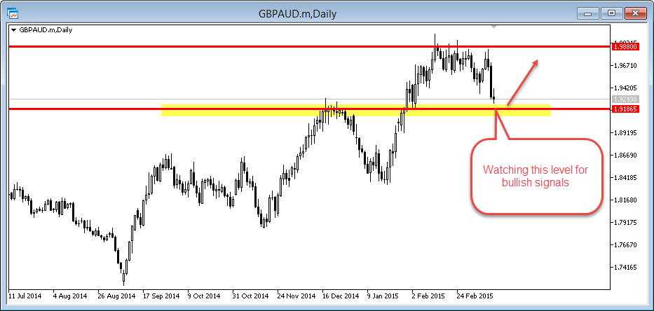 gbp/aud daily