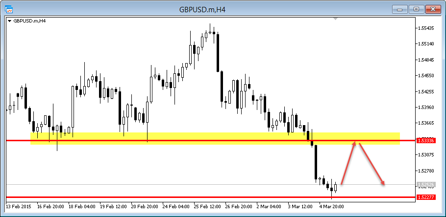 gbp/usd 4hr hunting