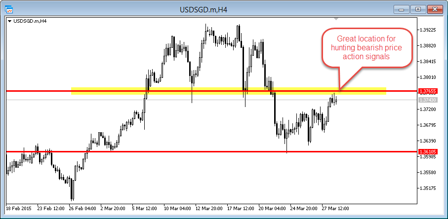 usd/sgd 4hr hunting