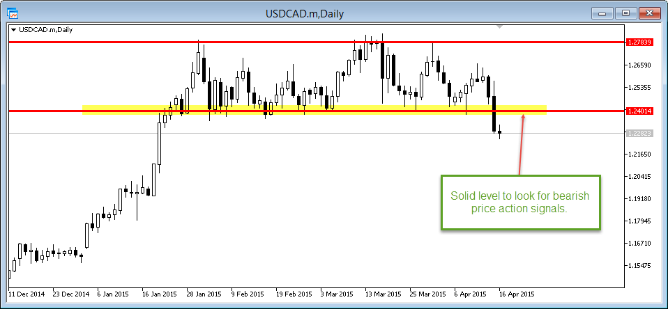 usdcad daily breaks support