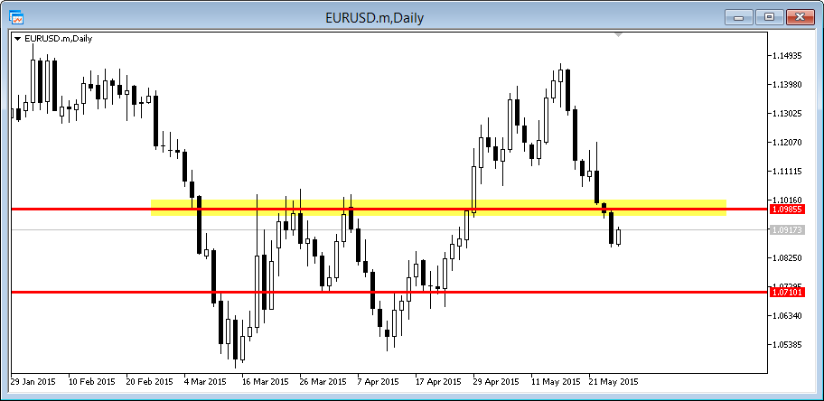 eurusd daily hunting
