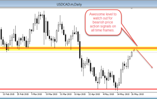usdcad hunting
