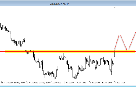 AUD/USD At Key Level 18/06/2015