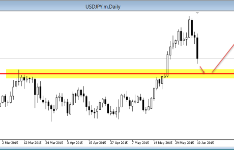USD/JPY approaching key level 10/06/2015