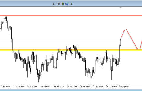 AUD/CHF Breaks To The Upside 04/08/2015